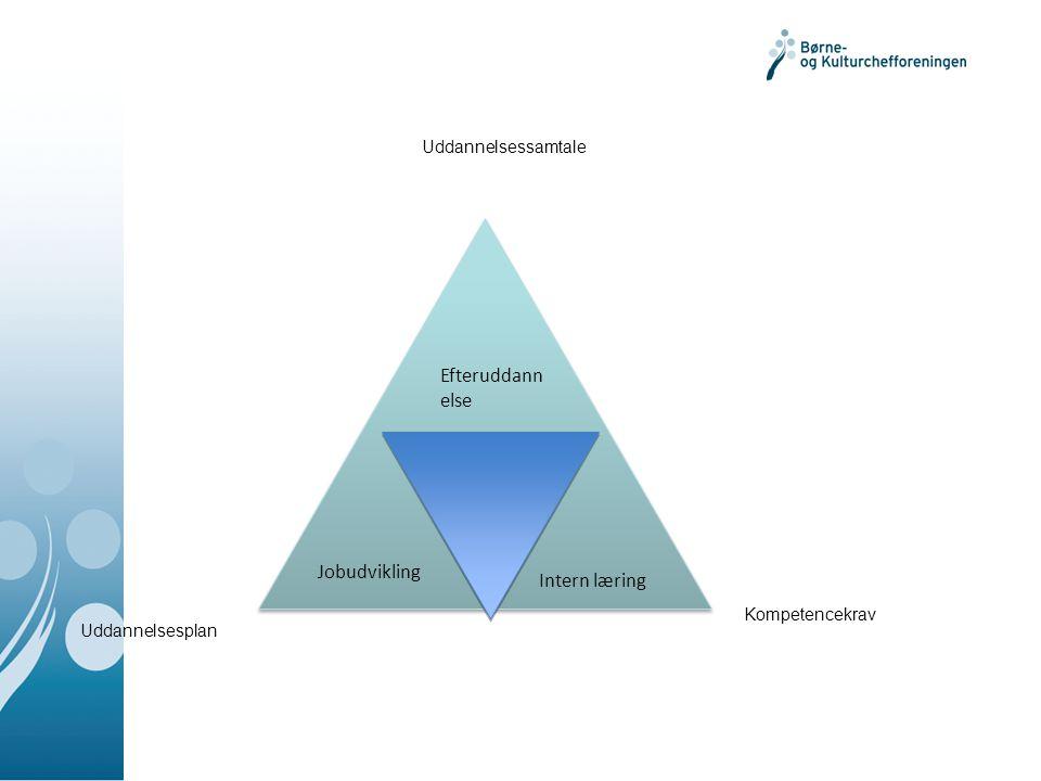 Jobudvikling Intern læring Efteruddann else Uddannelsessamtale Kompetencekrav Uddannelsesplan