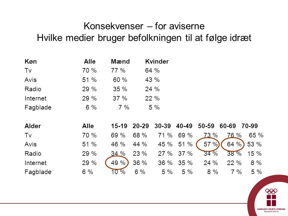 Konsekvenser – for aviserne Hvilke medier bruger befolkningen til at følge idræt Køn AlleMænd Kvinder Tv 70 %77 % 64 % Avis 51 % 60 % 43 % Radio 29 % 35 % 24 % Internet 29 % 37 % 22 % Fagblade 6 % 7 % 5 % AlderAlle15-19 20-29 30-39 40-49 50-59 60-69 70-99 Tv70 %69 % 68 % 71 % 69 % 73 % 76 % 65 % Avis51 %46 % 44 % 45 % 51 % 57 % 64 % 53 % Radio29 %34 % 23 % 27 % 37 % 34 % 38 % 15 % Internet29 %49 % 36 % 36 % 35 % 24 % 22 % 8 % Fagblade 6 %10 % 6 % 5 % 5 % 8 % 7 % 5 %