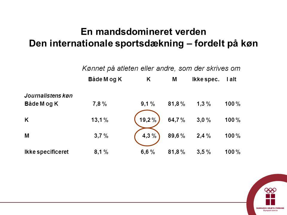 En mandsdomineret verden Den internationale sportsdækning – fordelt på køn Kønnet på atleten eller andre, som der skrives om Både M og K KM Ikke spec.