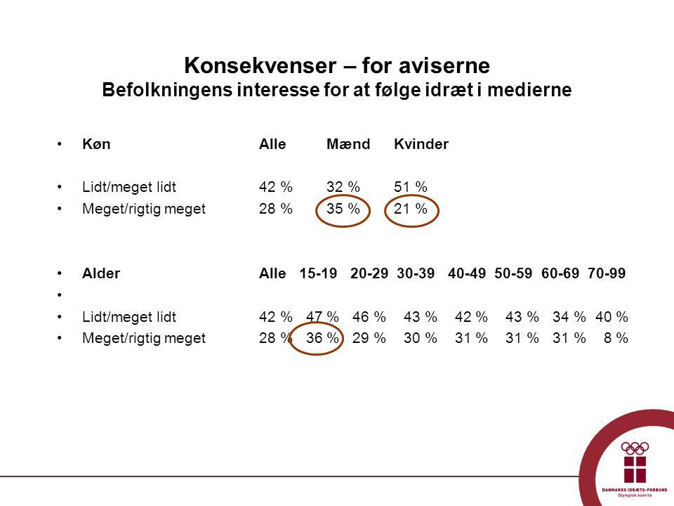 Konsekvenser – for aviserne Befolkningens interesse for at følge idræt i medierne •Køn AlleMænd Kvinder •Lidt/meget lidt 42 %32 %51 % •Meget/rigtig meget28 %35 %21 % •AlderAlle 15-19 20-29 30-39 40-49 50-59 60-69 70-99 • •Lidt/meget lidt 42 % 47 % 46 % 43 % 42 % 43 % 34 % 40 % •Meget/rigtig meget28 % 36 % 29 % 30 % 31 % 31 % 31 % 8 %