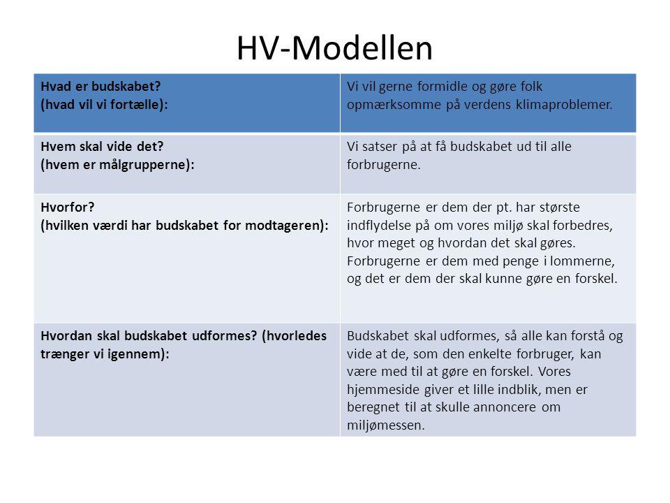 HV-Modellen Hvad er budskabet.