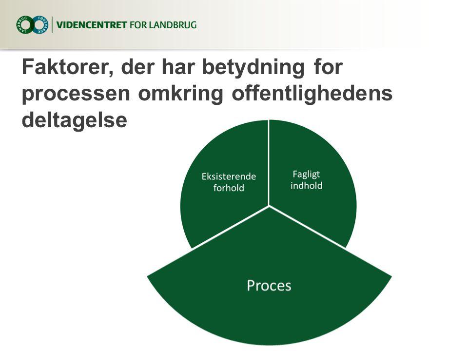 Faktorer, der har betydning for processen omkring offentlighedens deltagelse