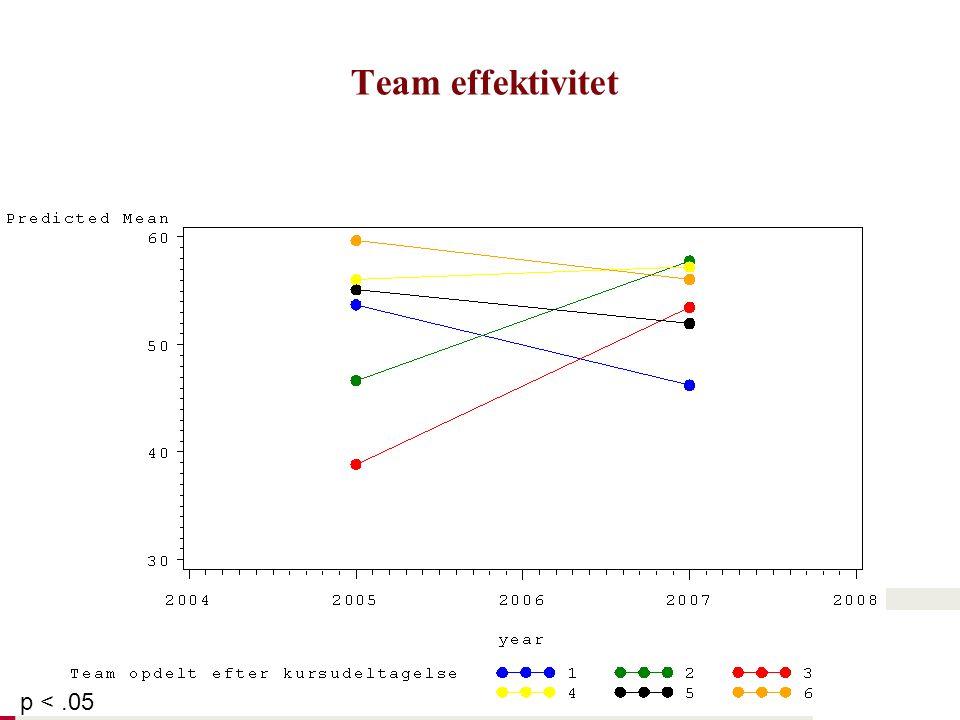 Team effektivitet p <.05