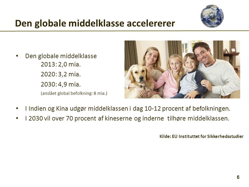 Den globale middelklasse accelererer • Den globale middelklasse 2013: 2,0 mia.