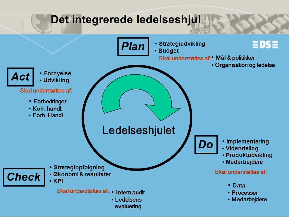 Do Check Act Plan Ledelseshjulet • Strategiudvikling • Budget • Implementering • Videndeling • Produktudvikling • Medarbejdere • Strategiopfølgning •