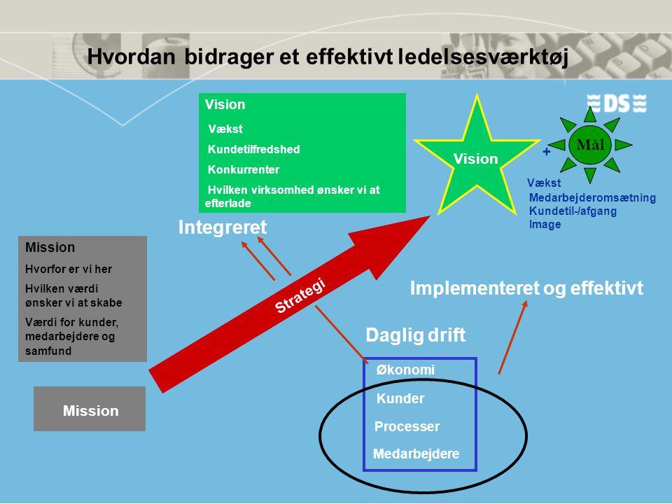 Hvordan bidrager et effektivt ledelsesværktøj Mission Vision Strategi Økonomi Kunder Processer Medarbejdere Vision Vækst Kundetilfredshed Konkurrenter