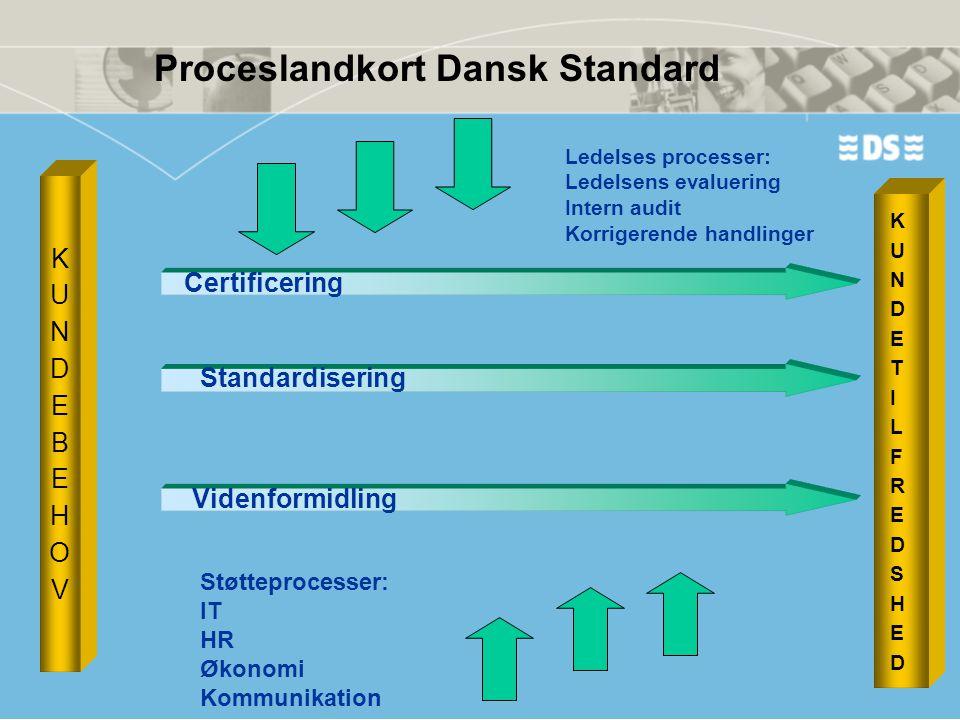 KUNDEBEHOVKUNDEBEHOV KUNDETILFREDSHEDKUNDETILFREDSHED Proceslandkort Dansk Standard Certificering Standardisering Videnformidling Støtteprocesser: IT