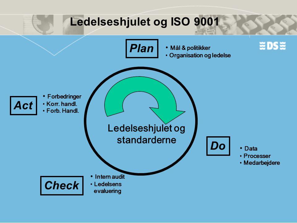 Do Check Act Plan Ledelseshjulet og standarderne • Mål & politikker • Organisation og ledelse • Data • Processer • Medarbejdere • Intern audit • Ledel