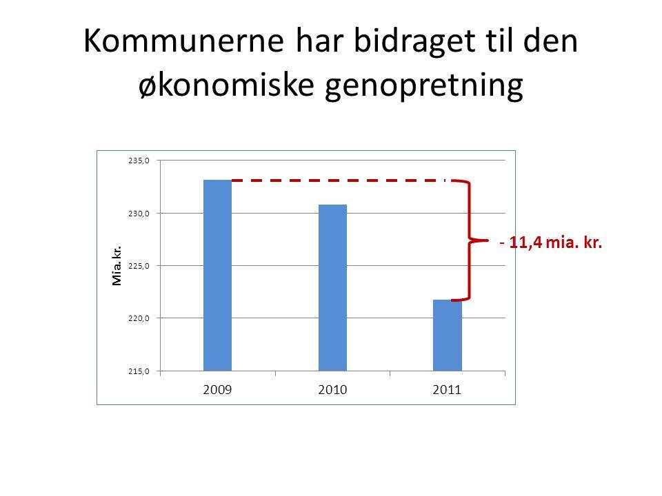 Kommunerne har bidraget til den økonomiske genopretning - 11,4 mia. kr.