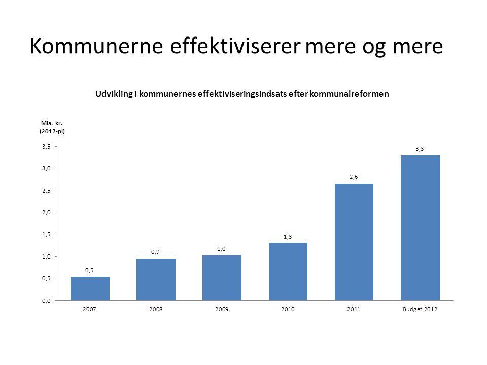 Kommunerne effektiviserer mere og mere