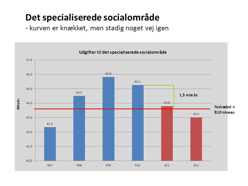 Det specialiserede socialområde - kurven er knækket, men stadig noget vej igen 1,5 mia.kr.