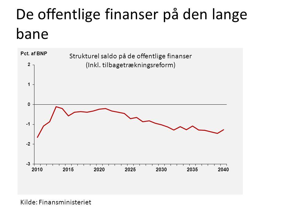 De offentlige finanser på den lange bane Strukturel saldo på de offentlige finanser (Inkl.
