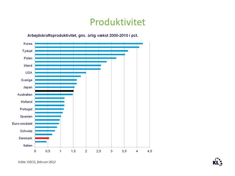 Produktivitet Kilde: OECD, februar 2012