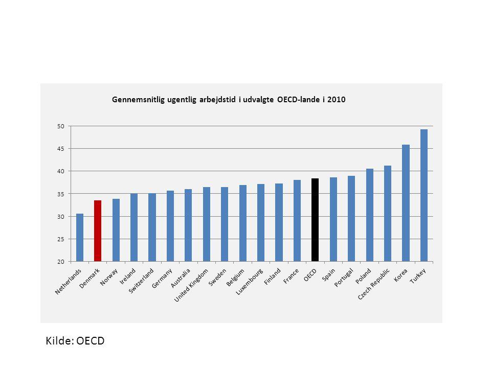 Kilde: OECD