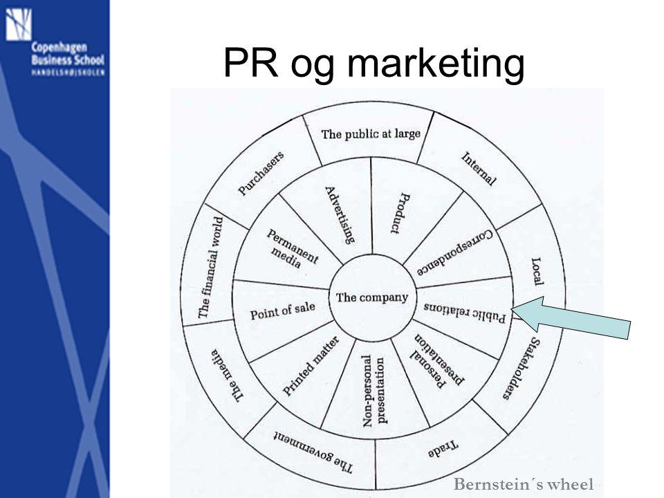 PR og marketing Bernstein´s wheel