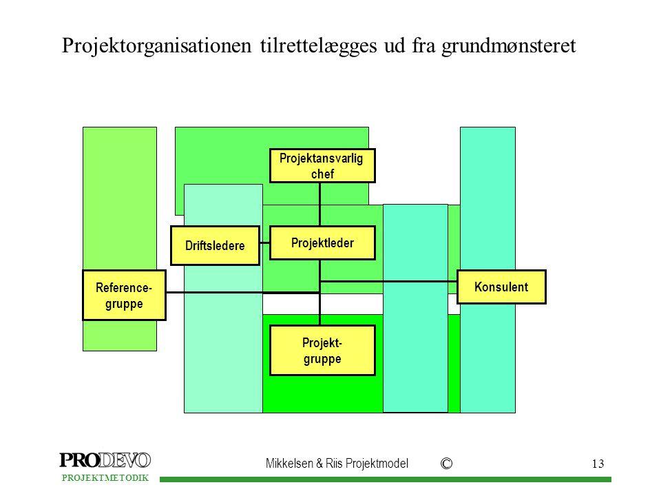 Mikkelsen & Riis Projektmodel C PROJEKTMETODIK 13 Projektorganisationen tilrettelægges ud fra grundmønsteret Projektansvarlig chef Projektleder Projekt- gruppe Driftsledere Konsulent Reference- gruppe