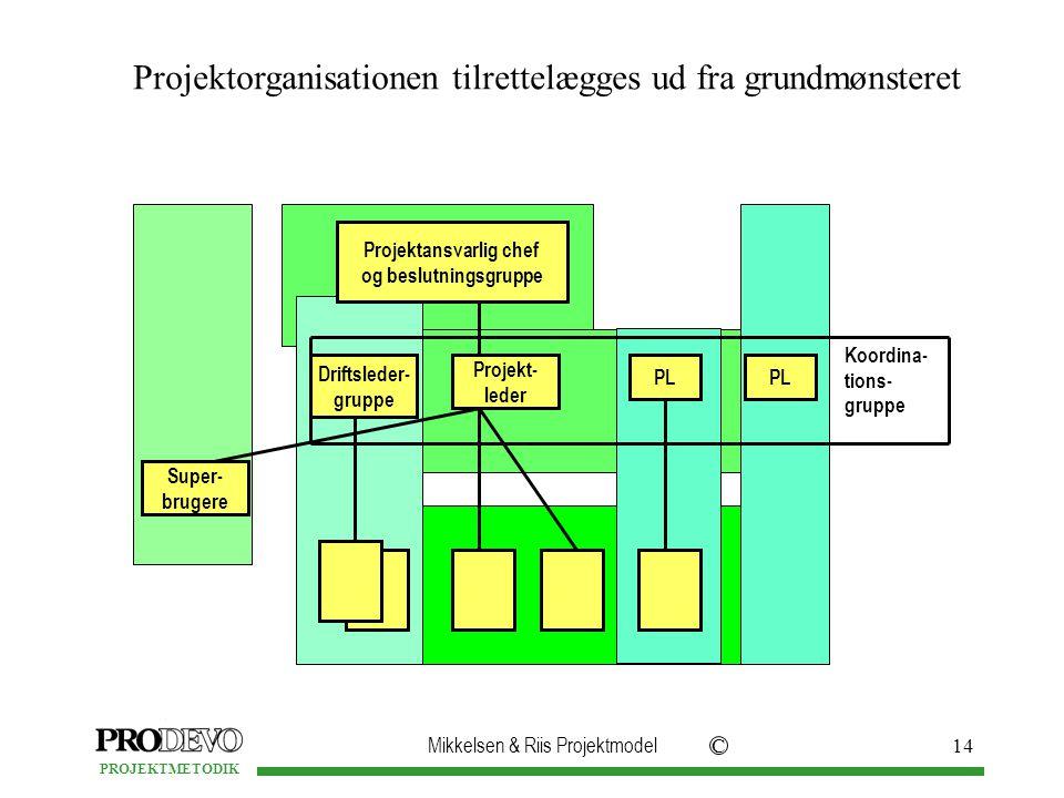 Mikkelsen & Riis Projektmodel C PROJEKTMETODIK 14 Projektorganisationen tilrettelægges ud fra grundmønsteret Projekt- leder PL Driftsleder- gruppe Koordina- tions- gruppe Super- brugere Projektansvarlig chef og beslutningsgruppe