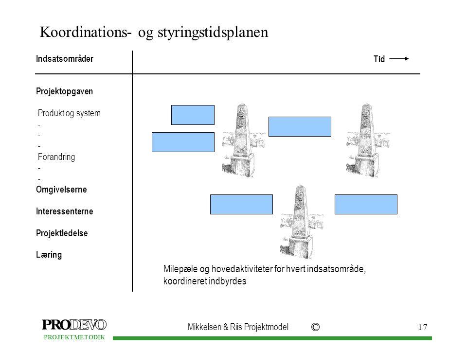 Mikkelsen & Riis Projektmodel C PROJEKTMETODIK 17 Koordinations- og styringstidsplanen Indsatsområder Projektopgaven Produkt og system - Forandring - Omgivelserne Interessenterne Projektledelse Læring Milepæle og hovedaktiviteter for hvert indsatsområde, koordineret indbyrdes Tid