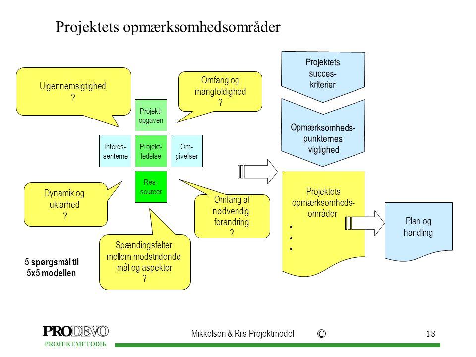 Mikkelsen & Riis Projektmodel C PROJEKTMETODIK 18 Interes- senterne Projekt- ledelse Om- givelser Projekt- opgaven Res- sourcer Uigennemsigtighed .