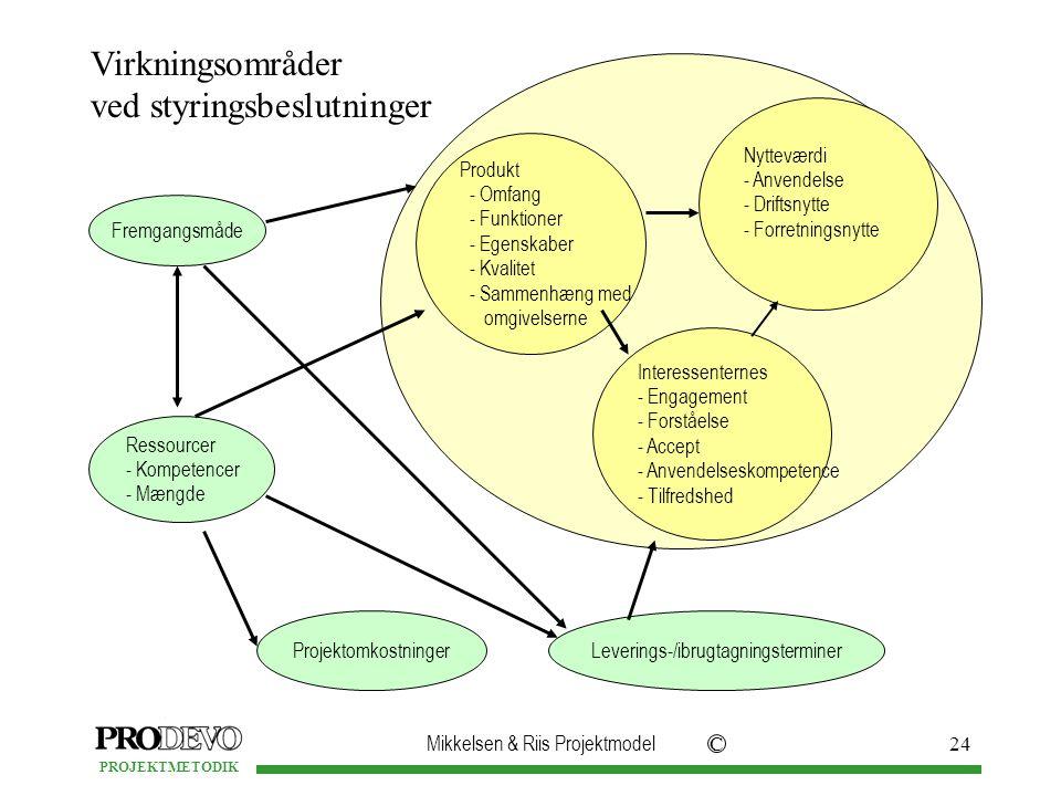 Mikkelsen & Riis Projektmodel C PROJEKTMETODIK 24 Virkningsområder ved styringsbeslutninger Fremgangsmåde Ressourcer - Kompetencer - Mængde ProjektomkostningerLeverings-/ibrugtagningsterminer Produkt - Omfang - Funktioner - Egenskaber - Kvalitet - Sammenhæng med omgivelserne Nytteværdi - Anvendelse - Driftsnytte - Forretningsnytte Interessenternes - Engagement - Forståelse - Accept - Anvendelseskompetence - Tilfredshed