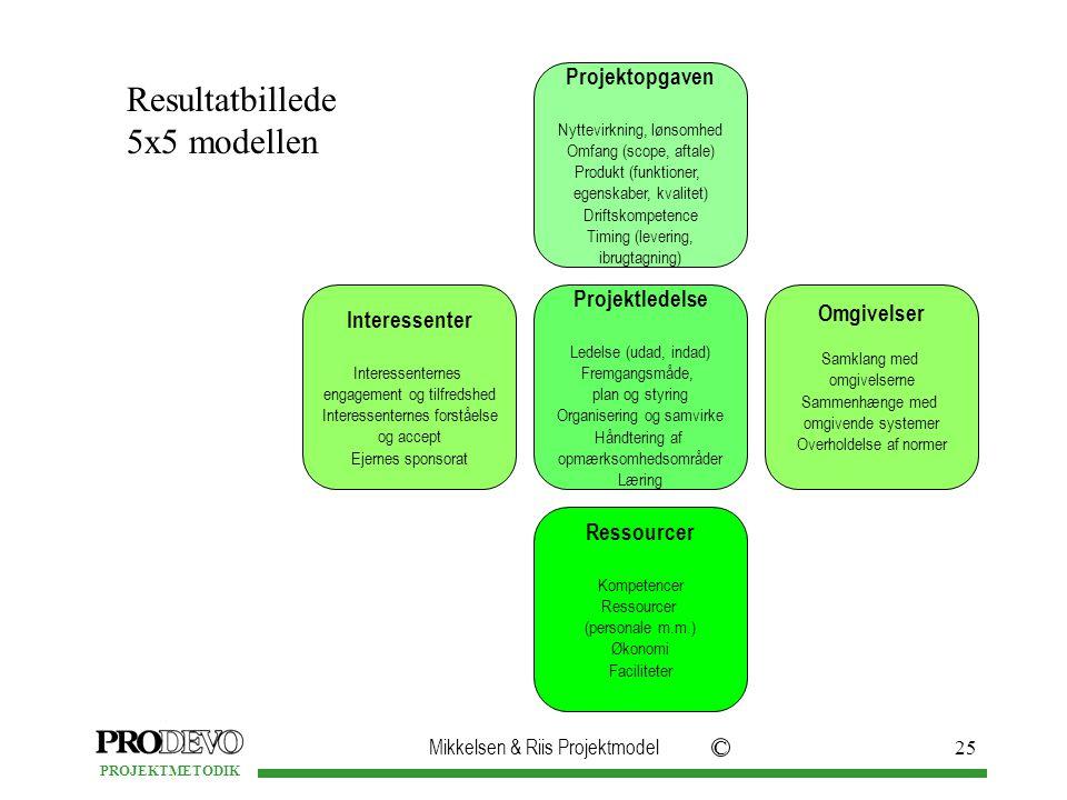 Mikkelsen & Riis Projektmodel C PROJEKTMETODIK 25 Resultatbillede 5x5 modellen Projektledelse Ledelse (udad, indad) Fremgangsmåde, plan og styring Organisering og samvirke Håndtering af opmærksomhedsområder Læring Ressourcer Kompetencer Ressourcer (personale m.m.) Økonomi Faciliteter Interessenter Interessenternes engagement og tilfredshed Interessenternes forståelse og accept Ejernes sponsorat Omgivelser Samklang med omgivelserne Sammenhænge med omgivende systemer Overholdelse af normer Projektopgaven Nyttevirkning, lønsomhed Omfang (scope, aftale) Produkt (funktioner, egenskaber, kvalitet) Driftskompetence Timing (levering, ibrugtagning)
