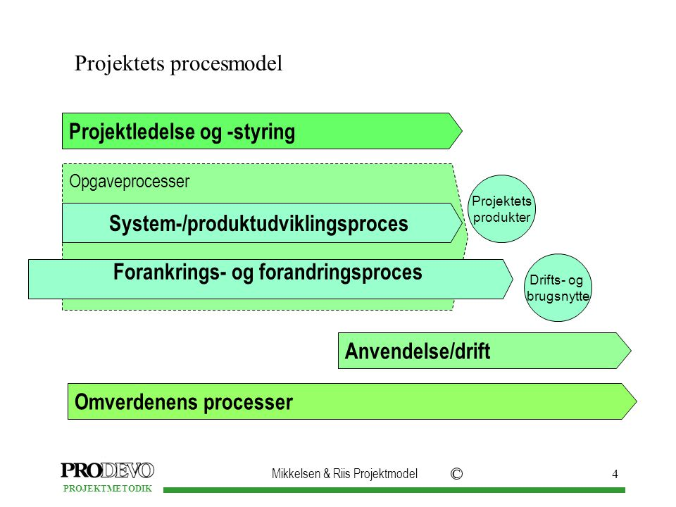 Mikkelsen & Riis Projektmodel C PROJEKTMETODIK 4 Projektledelse og -styring Omverdenens processer Anvendelse/drift Projektets procesmodel Opgaveprocesser System-/produktudviklingsproces Forankrings- og forandringsproces Projektets produkter Drifts- og brugsnytte