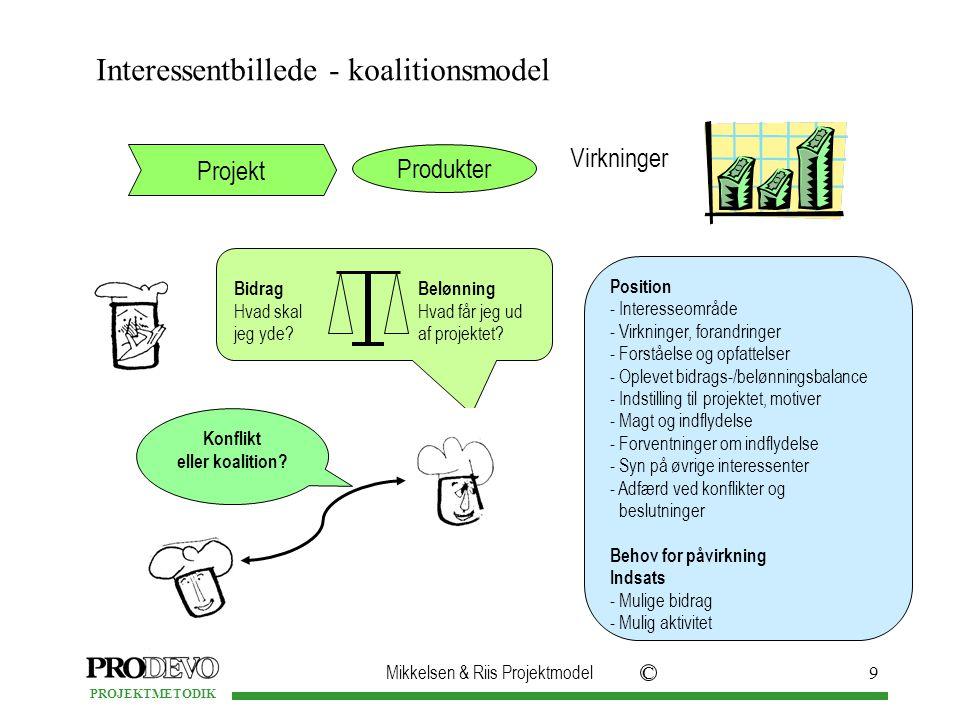 Mikkelsen & Riis Projektmodel C PROJEKTMETODIK 9 Interessentbillede - koalitionsmodel Projekt Produkter Virkninger Konflikt eller koalition.