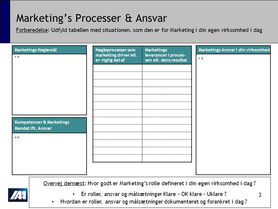 Marketing's Processer & Ansvar Forberedelse: Udfyld tabellen med situationen, som den er for Marketing i din egen virksomhed i dag •x•x •x•x •x•x Nøgleprocesser som marketing driver ell.