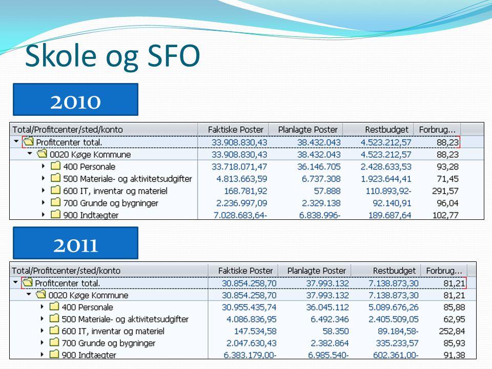 Skole og SFO 2011 2010