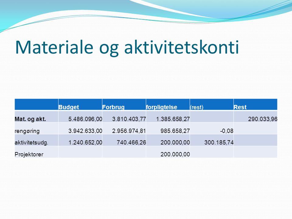 Materiale og aktivitetskonti BudgetForbrugforpligtelse(rest)Rest Mat.