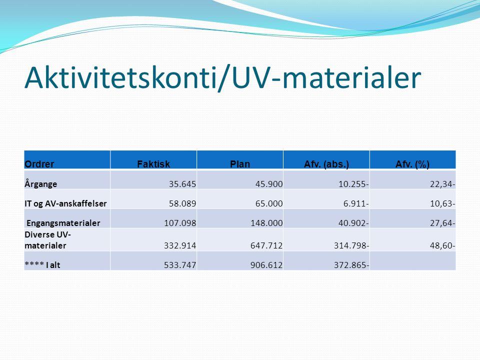 Aktivitetskonti/UV-materialer OrdrerFaktiskPlanAfv.
