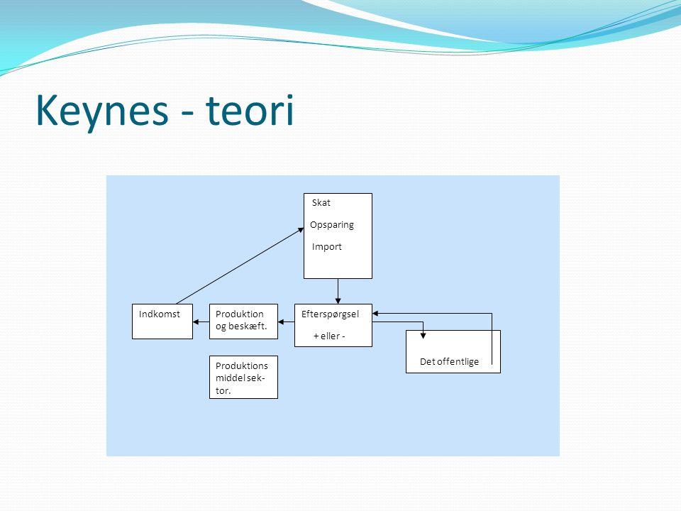 Keynes - teori Efterspørgsel + eller - Produktion og beskæft.