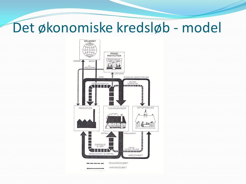 Det økonomiske kredsløb - model