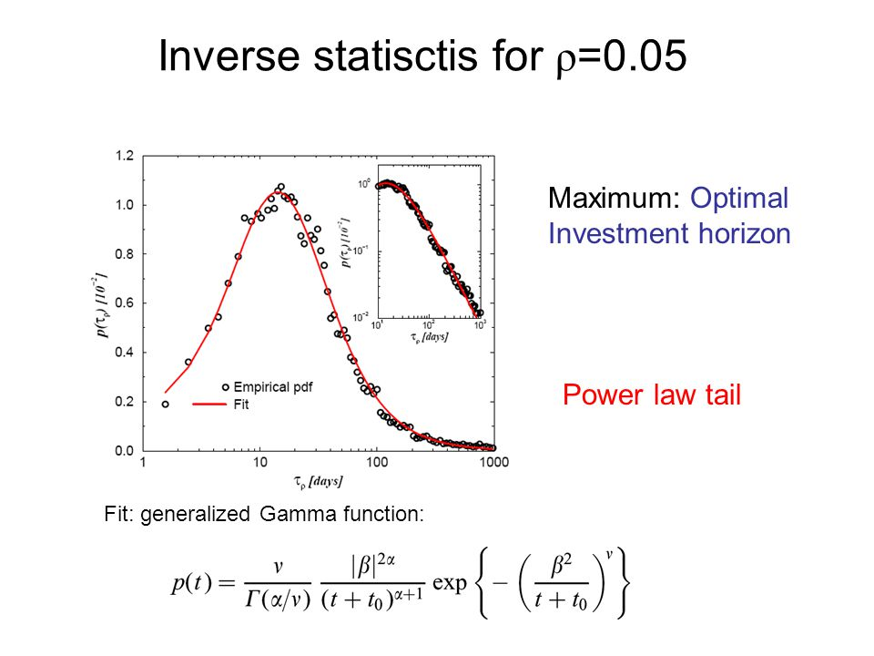 Inverse statisctis for ρ =0.05 Maximum: Optimal Investment horizon Power law tail Fit: generalized Gamma function: