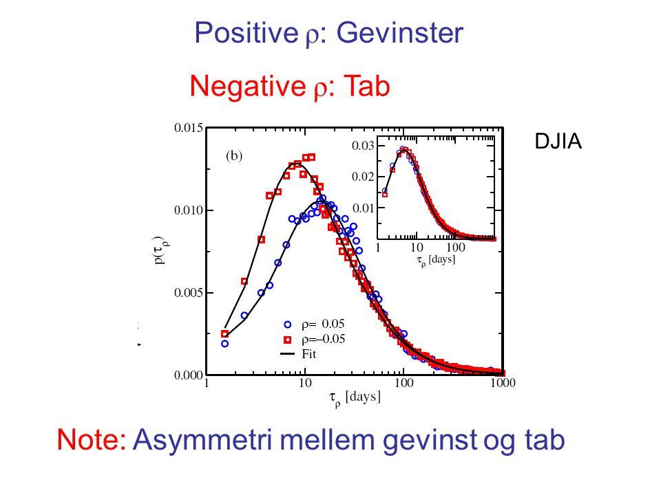 Positive ρ : Gevinster Negative ρ : Tab DJIA Note: Asymmetri mellem gevinst og tab
