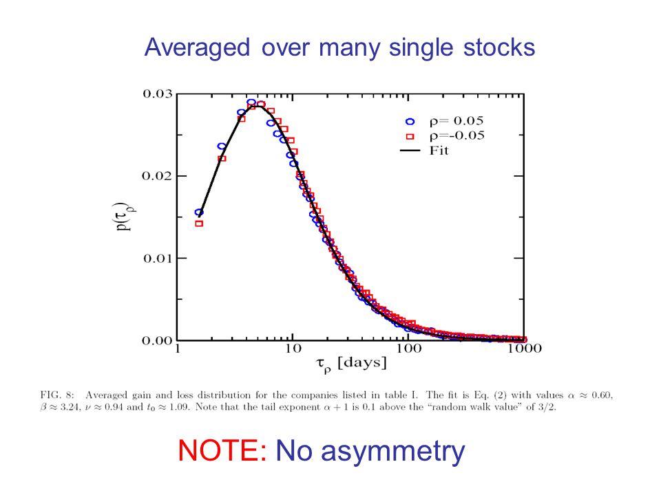 Averaged over many single stocks NOTE: No asymmetry