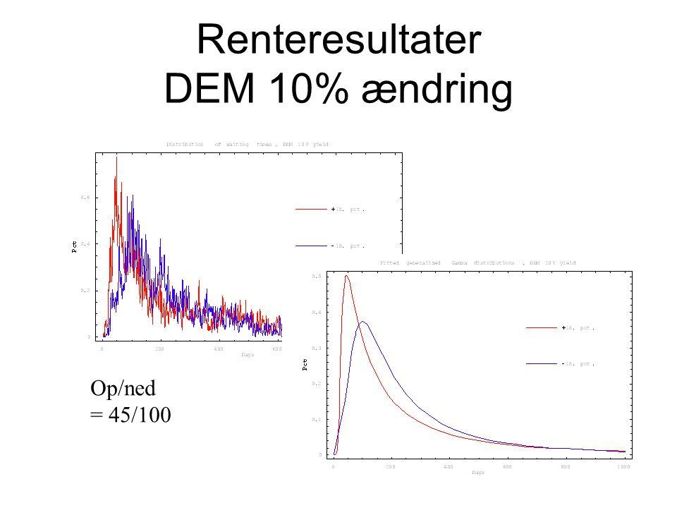 Renteresultater DEM 10% ændring Op/ned = 45/100