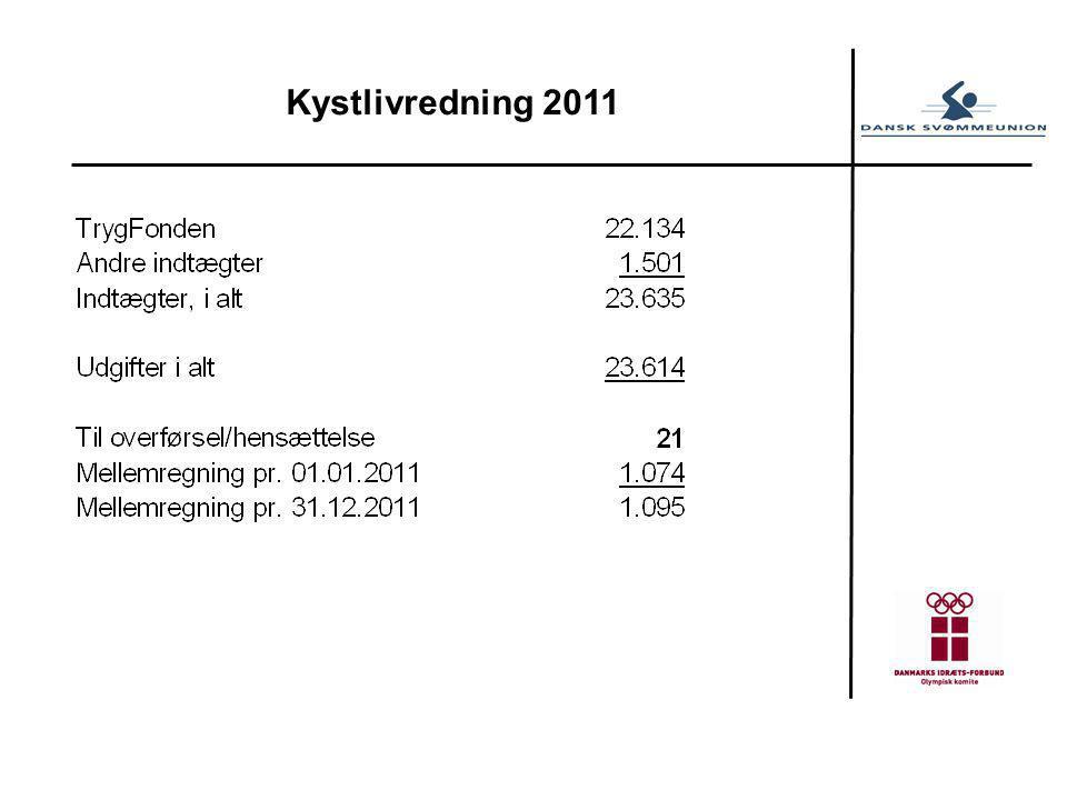 Kystlivredning 2011