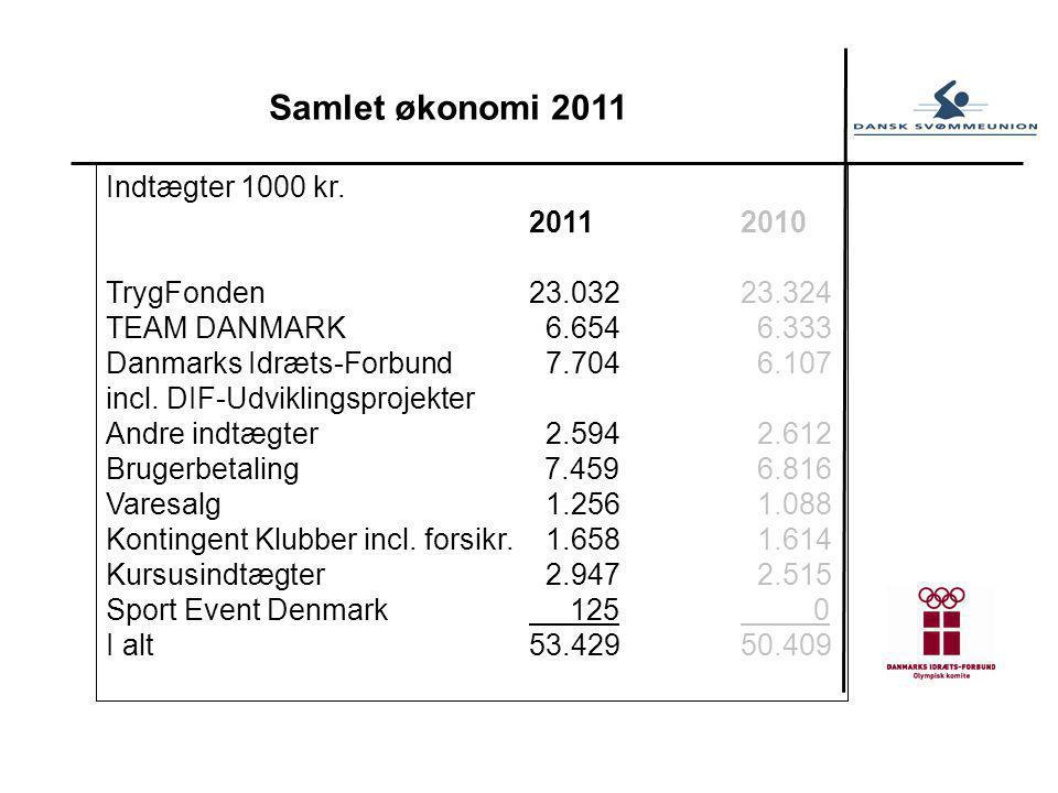 Samlet økonomi 2011 Indtægter 1000 kr.