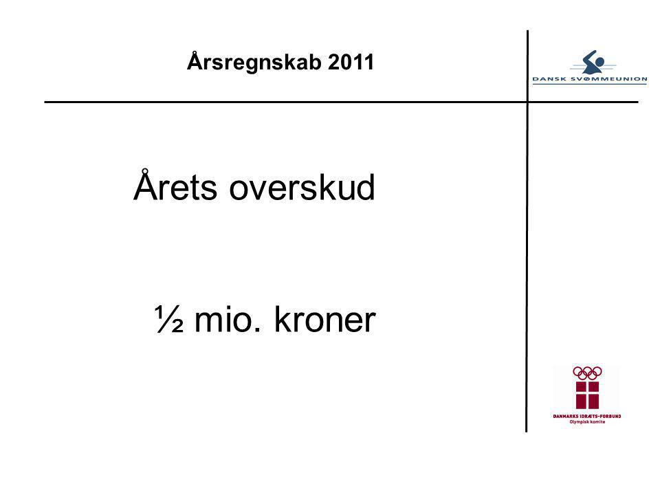 Årsregnskab 2011 Årets overskud ½ mio. kroner