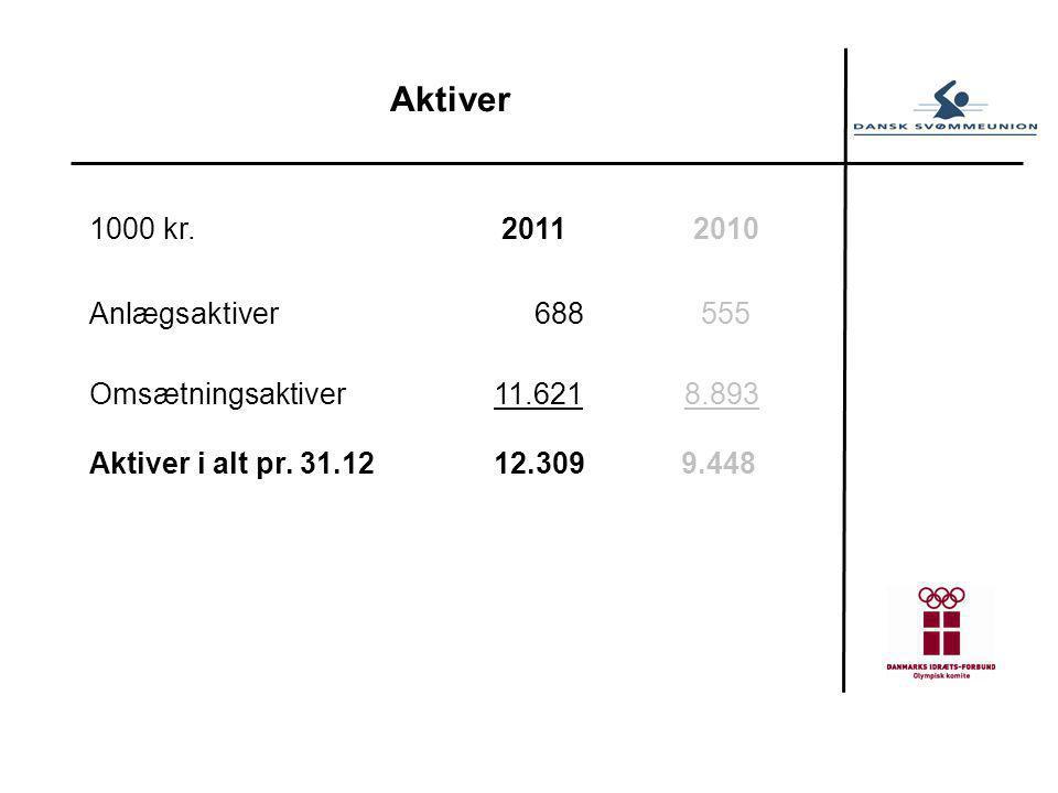 Aktiver 1000 kr. 2011 2010 Anlægsaktiver 688 555 Omsætningsaktiver11.621 8.893 Aktiver i alt pr.