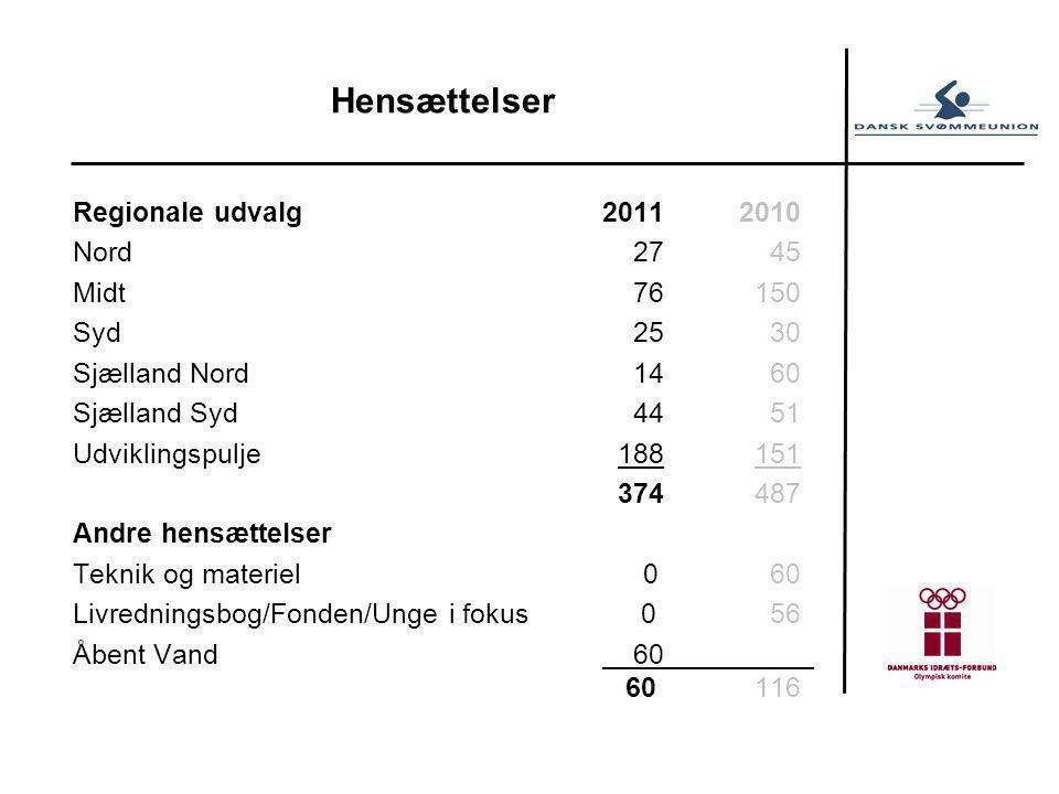 Regionale udvalg2011 2010 Nord 27 45 Midt 76 150 Syd 25 30 Sjælland Nord 14 60 Sjælland Syd 44 51 Udviklingspulje 188 151 374 487 Andre hensættelser Teknik og materiel 0 60 Livredningsbog/Fonden/Unge i fokus 0 56 Åbent Vand 60 60 116