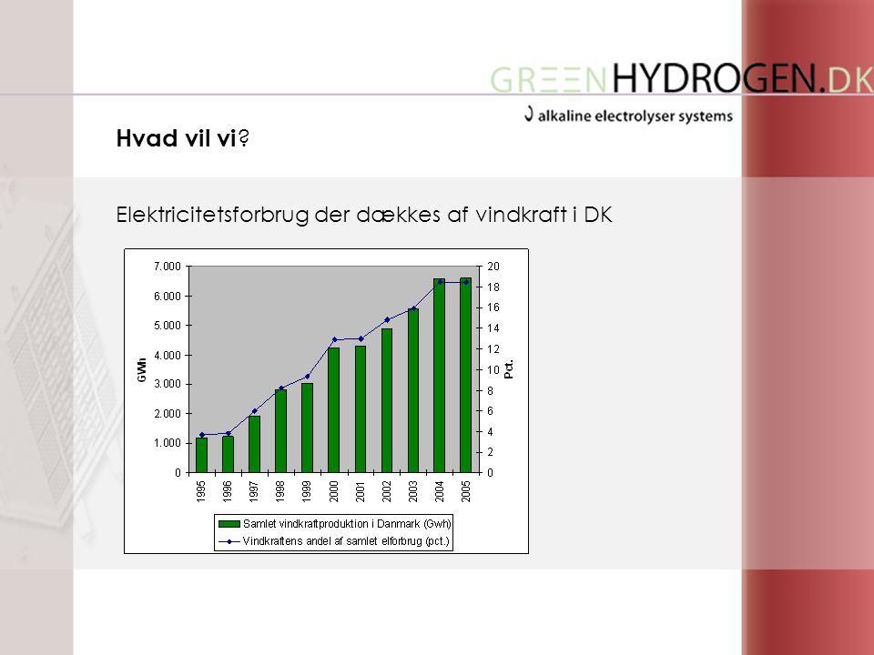 Elektricitetsforbrug der dækkes af vindkraft i DK Hvad vil vi