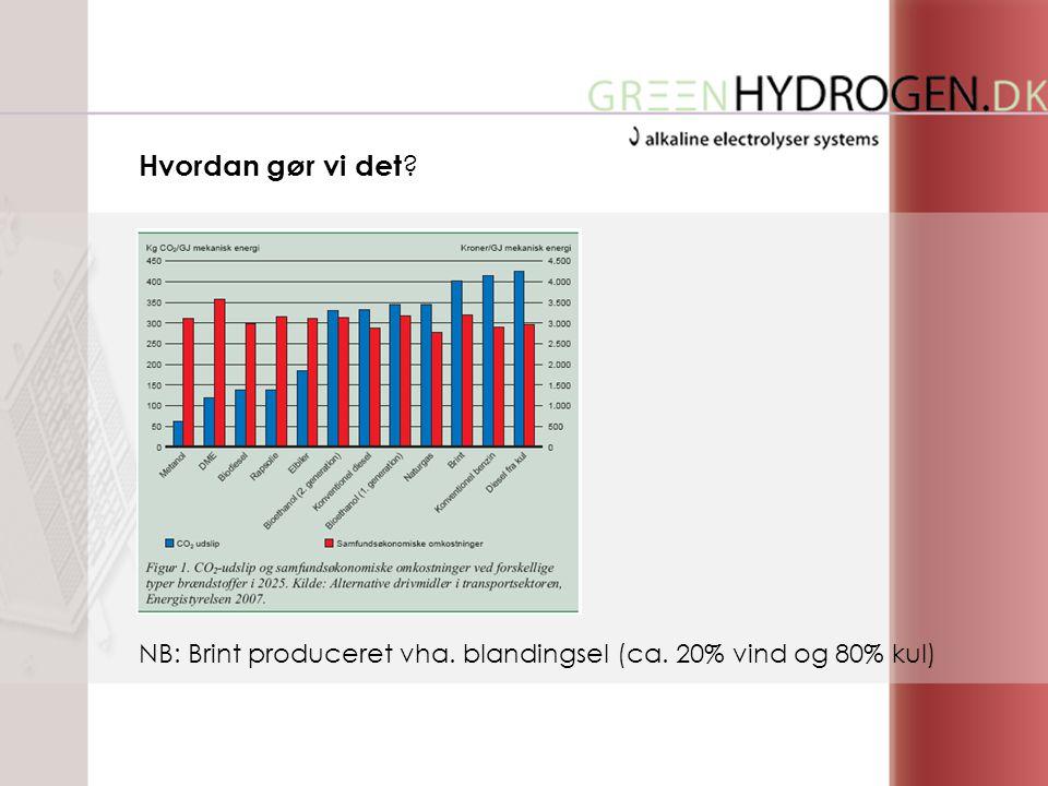 NB: Brint produceret vha. blandingsel (ca. 20% vind og 80% kul) Hvordan gør vi det