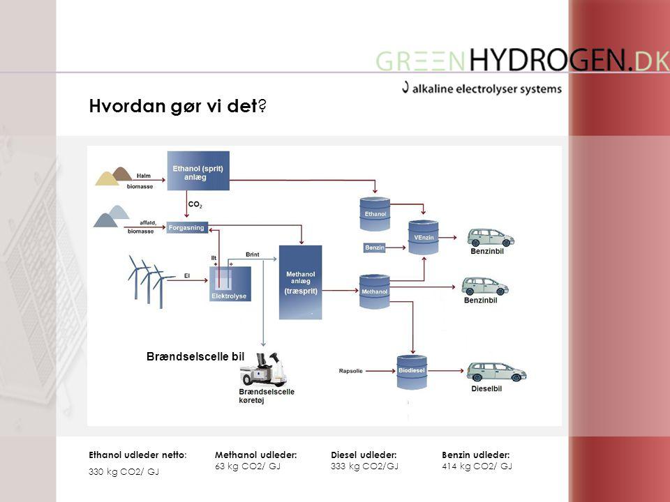 Brændselscelle bil Ethanol udleder netto : 330 kg CO2/ GJ Diesel udleder: 333 kg CO2/GJ Benzin udleder: 414 kg CO2/ GJ Methanol udleder: 63 kg CO2/ GJ Hvordan gør vi det