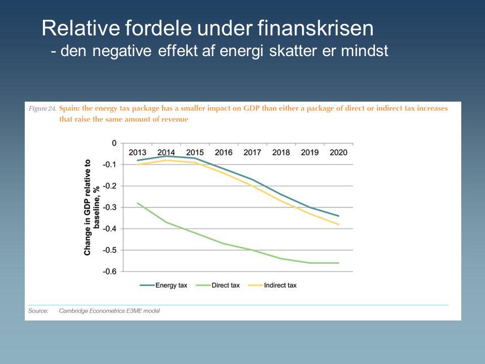 Relative fordele under finanskrisen - den negative effekt af energi skatter er mindst