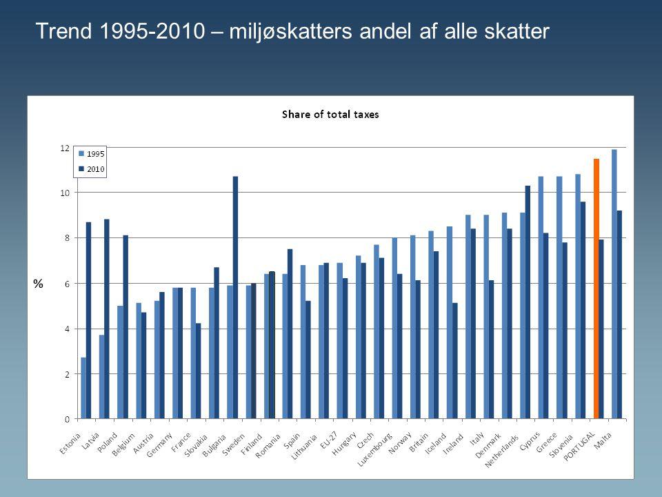 Trend 1995-2010 – miljøskatters andel af alle skatter
