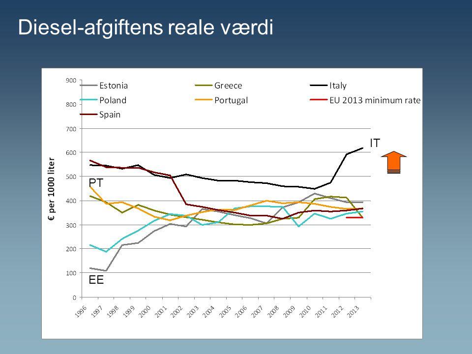 Diesel-afgiftens reale værdi IT PT EE