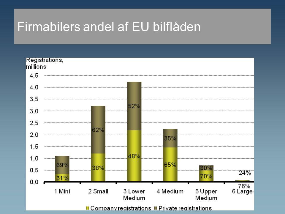 Firmabilers andel af EU bilflåden