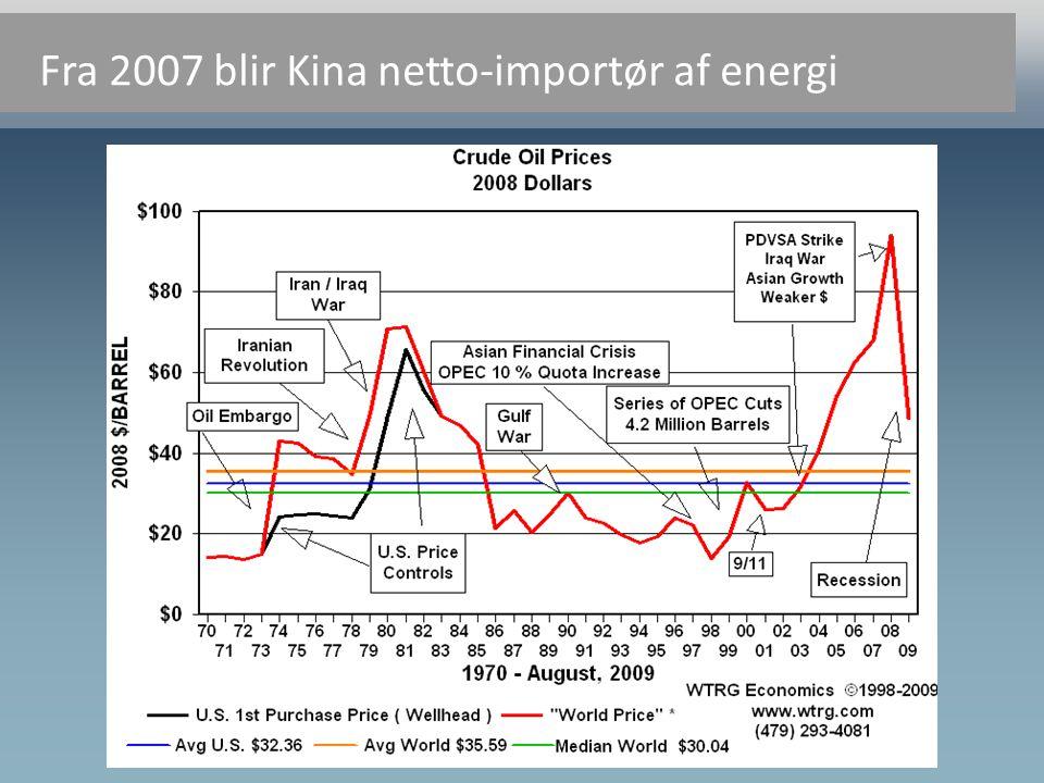 Fra 2007 blir Kina netto-importør af energi